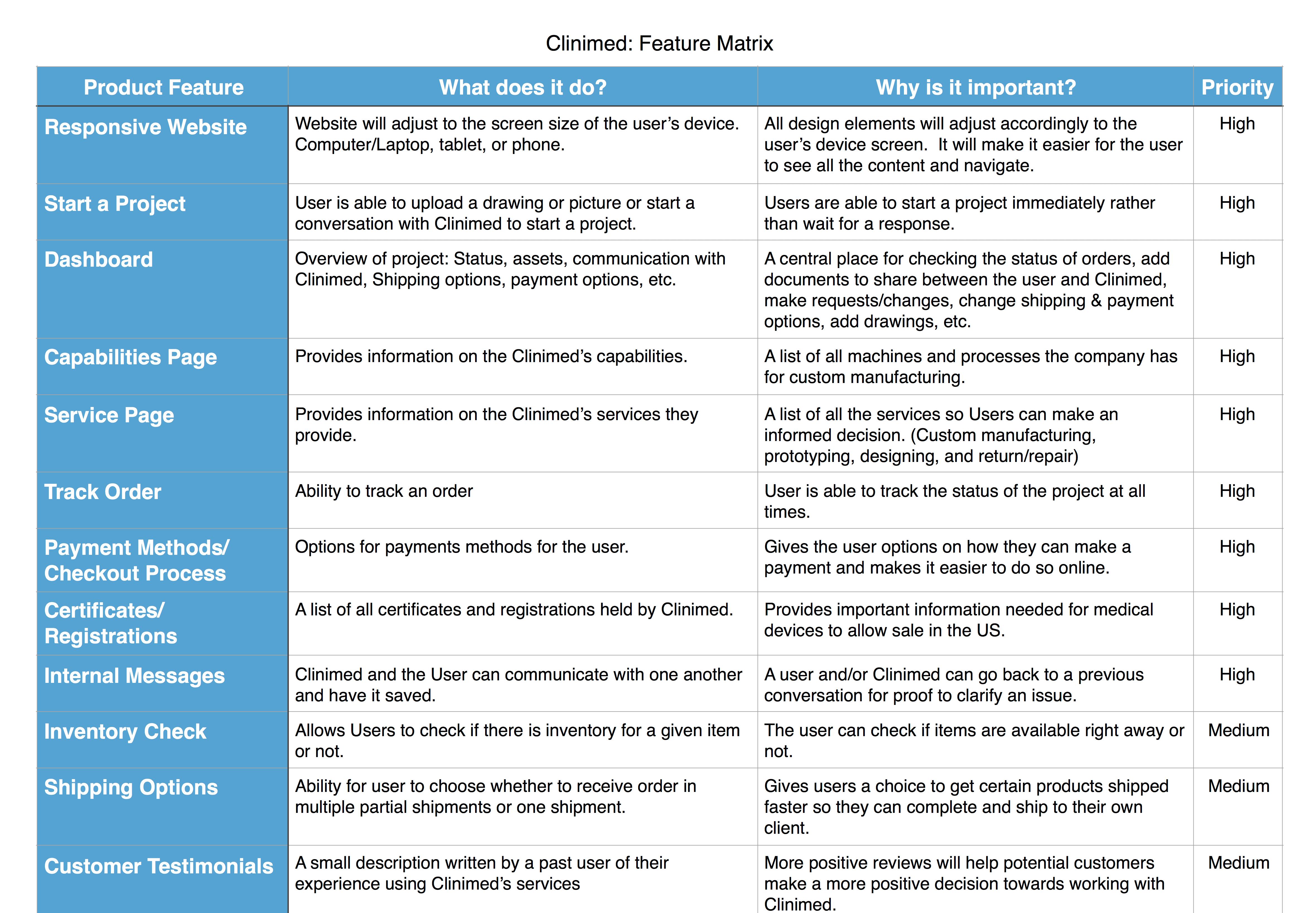 Clinimed Feature Matrix-Sheet 1
