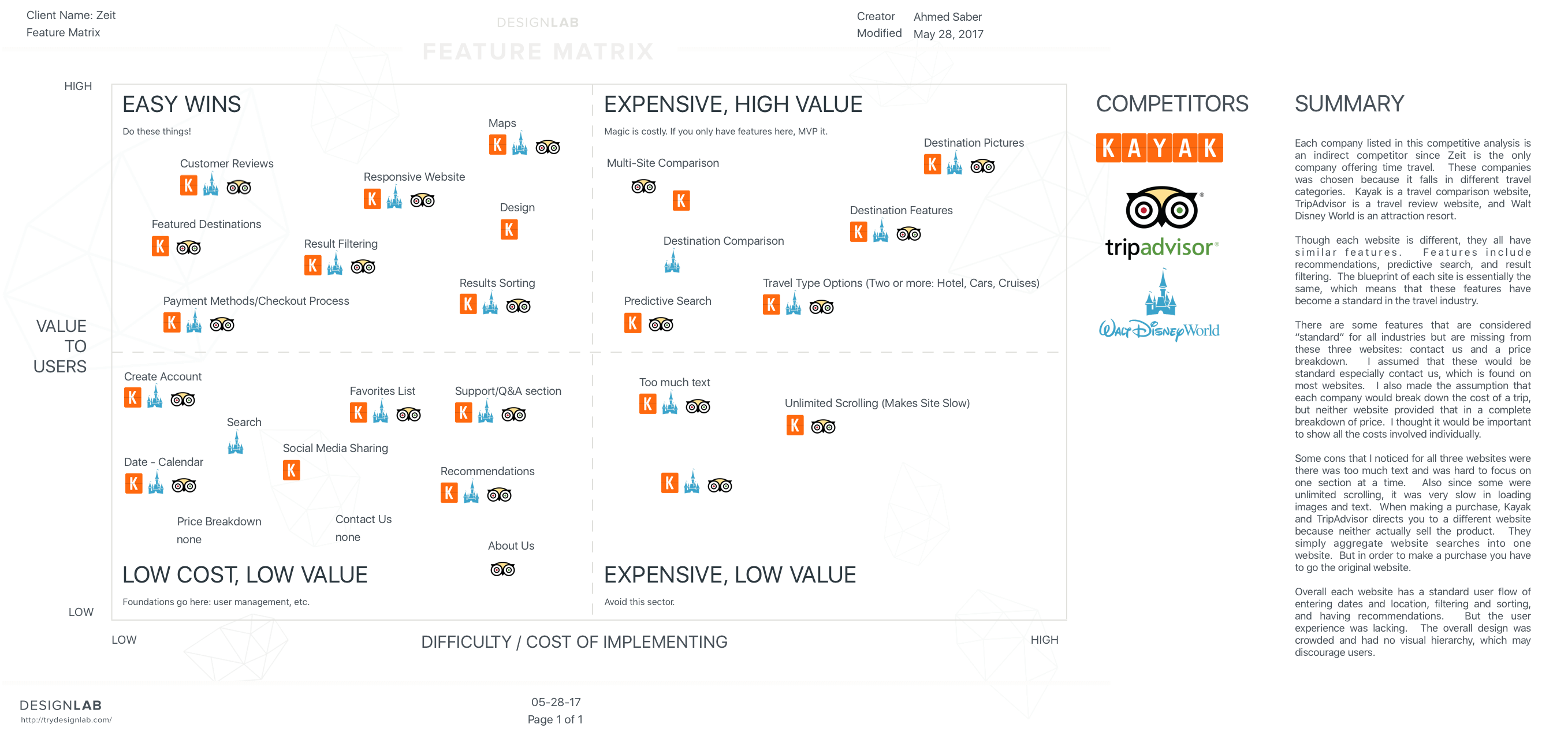 DesignLab – Feature Matrix