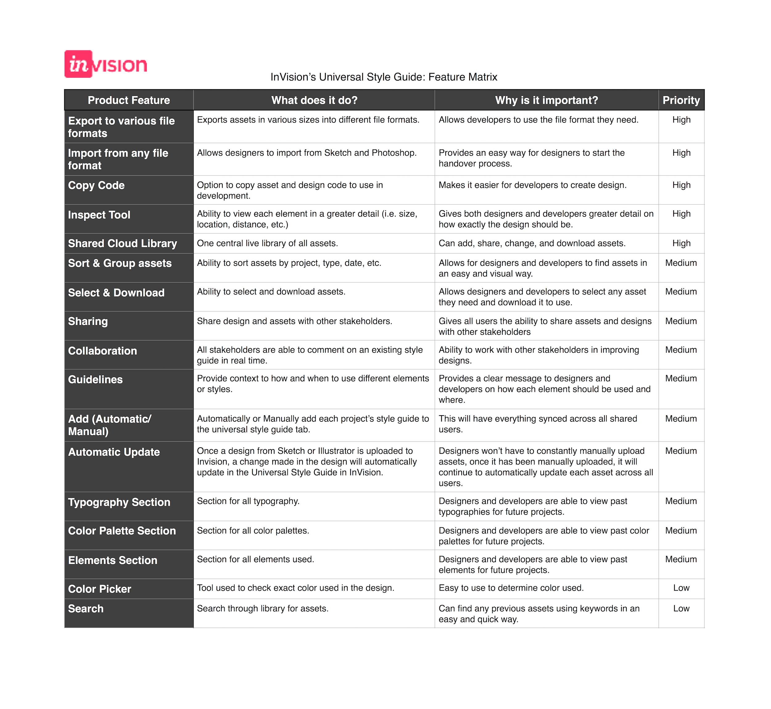 InVision Feature Matrix
